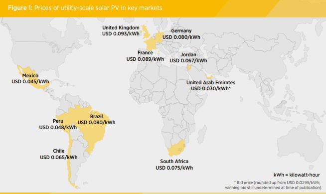 Coste-de-la-fotovoltaica-en-los-mercados-clave